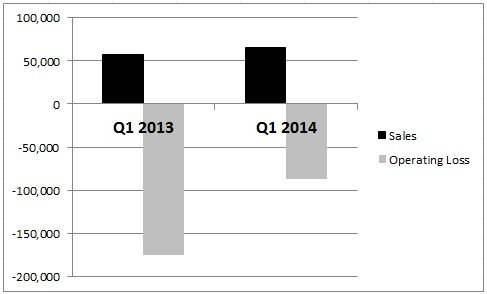 Picture - Q1 2014 Results