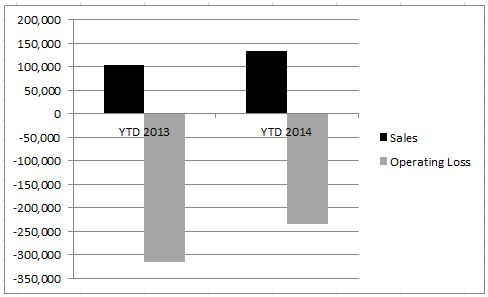 Picture - 2014 YTD Sales and Operating Loss