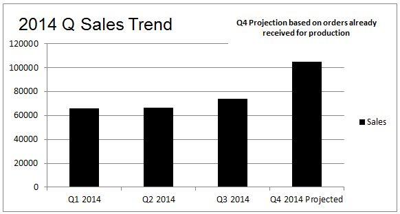 Picture - 2014 Q Sales Trend